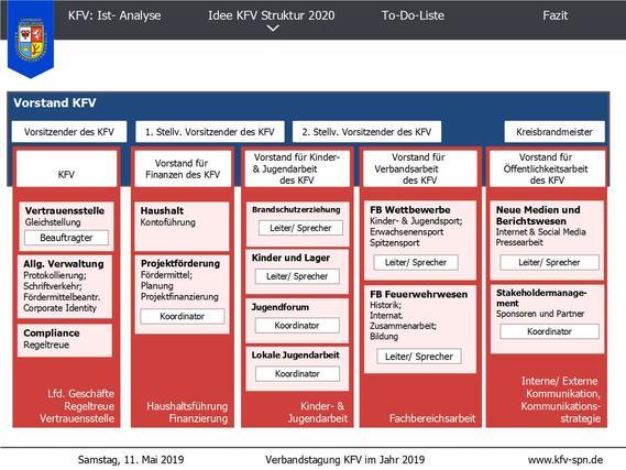 Transparent, effektiv und zukunftsfähig: Der Entwurf für eine neue Struktur des Verbandes, den die Arbeitsgruppe erarbeitet hat